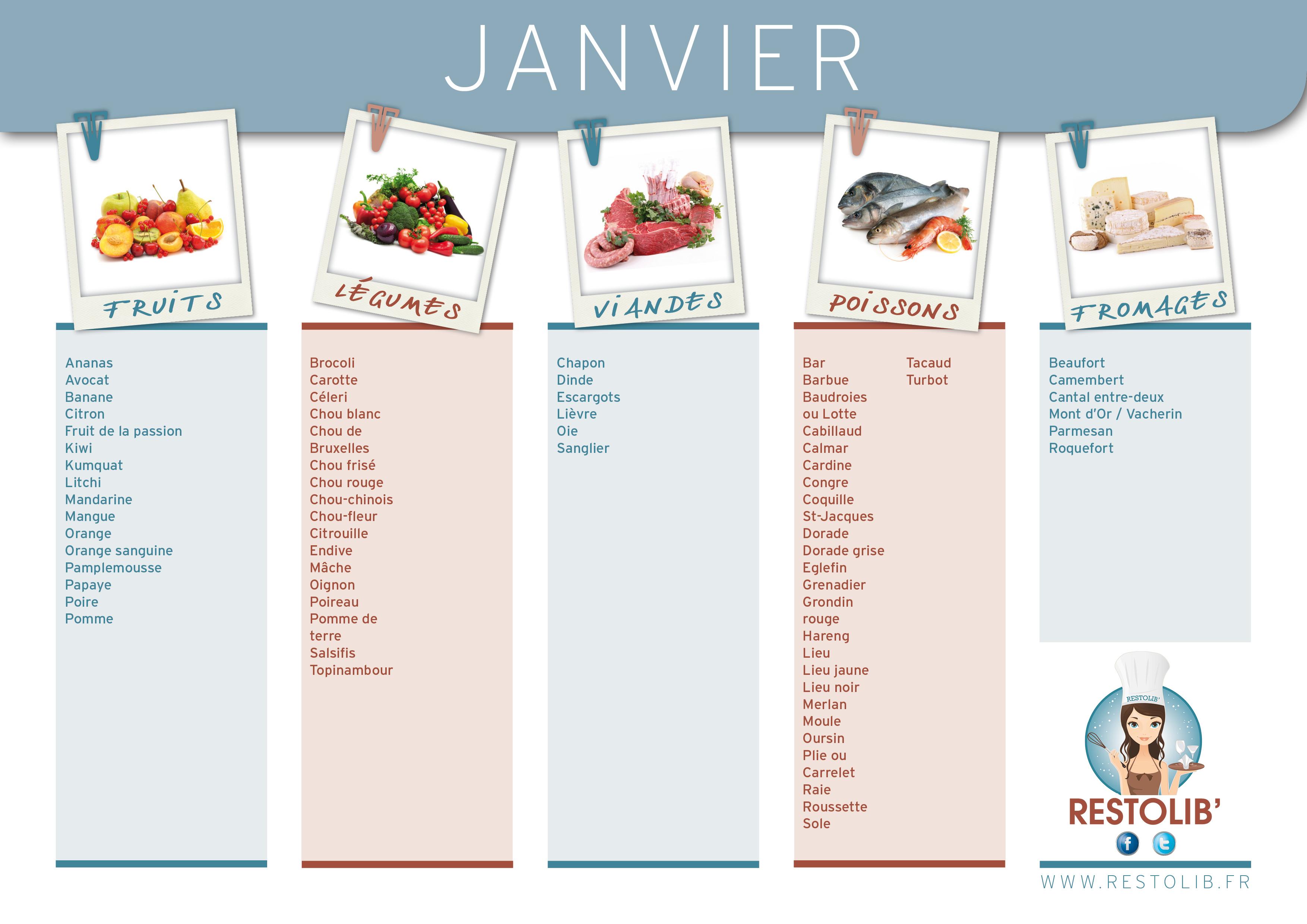Fruits et légumes de saison janvier